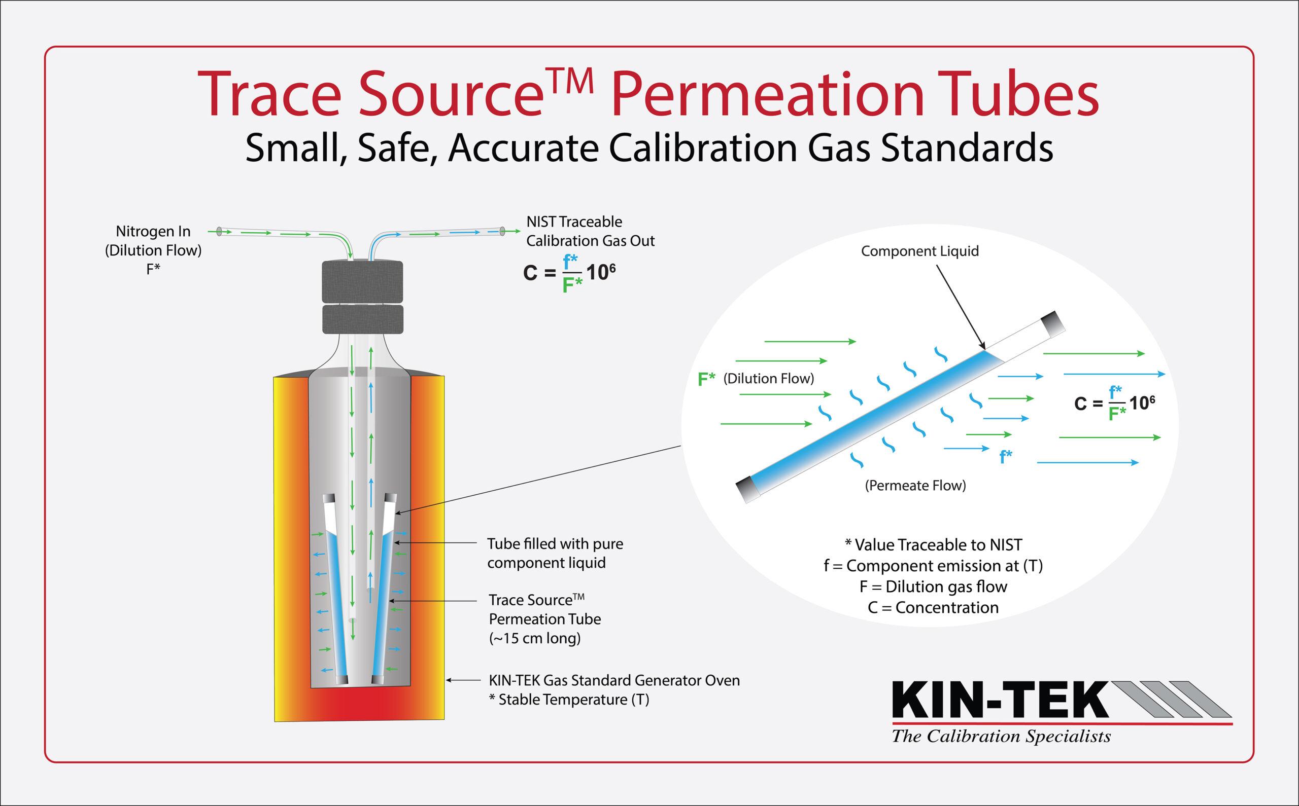Permeation Tube Illustration